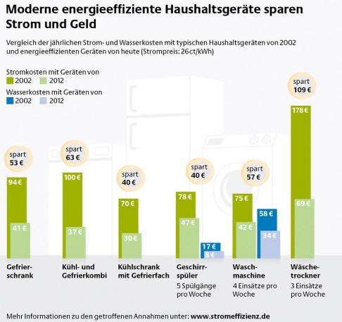 Foto initiative energieeffizienz dena
